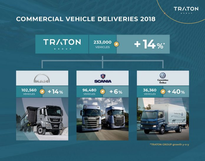 Traton_Grafik_Deliveries2018