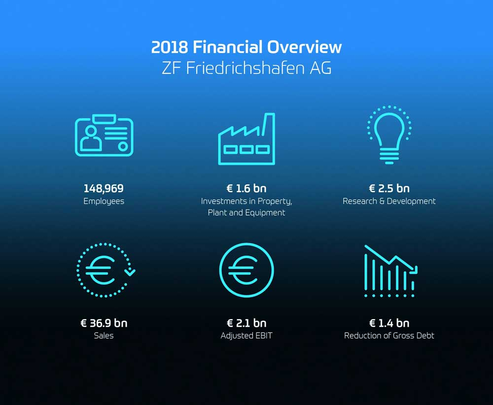 ZF-Financial-Overview