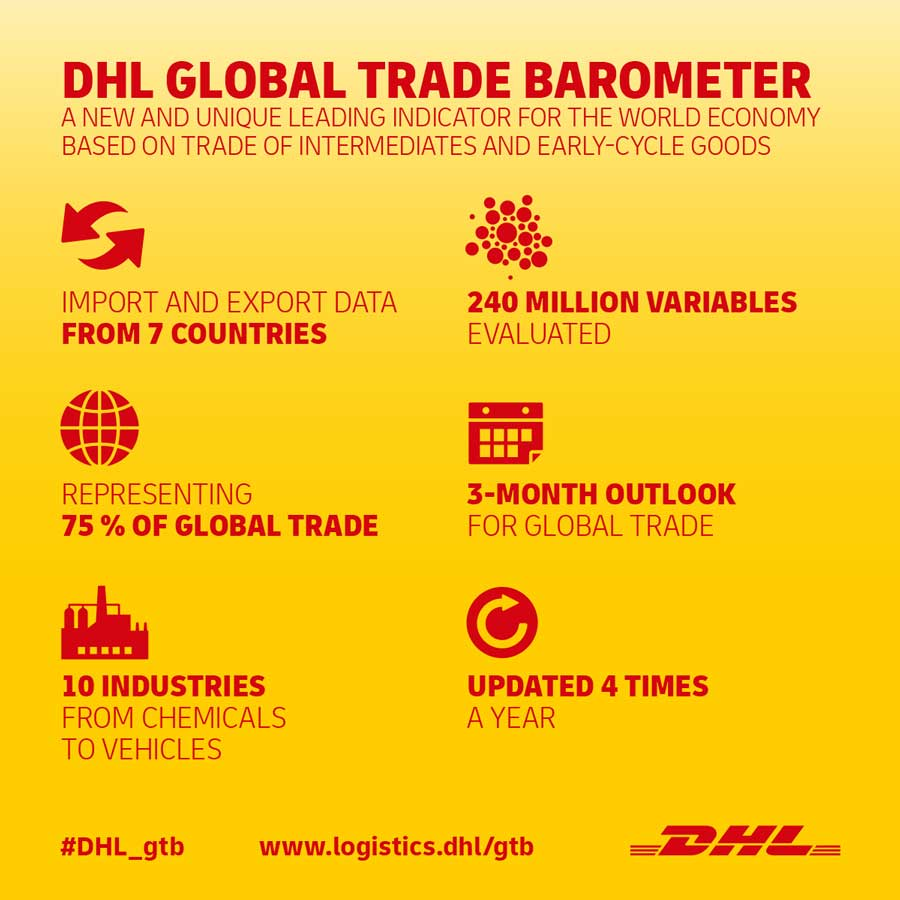 Infografiken-DHL-Global-Trade-Barometer_06_19_1200px