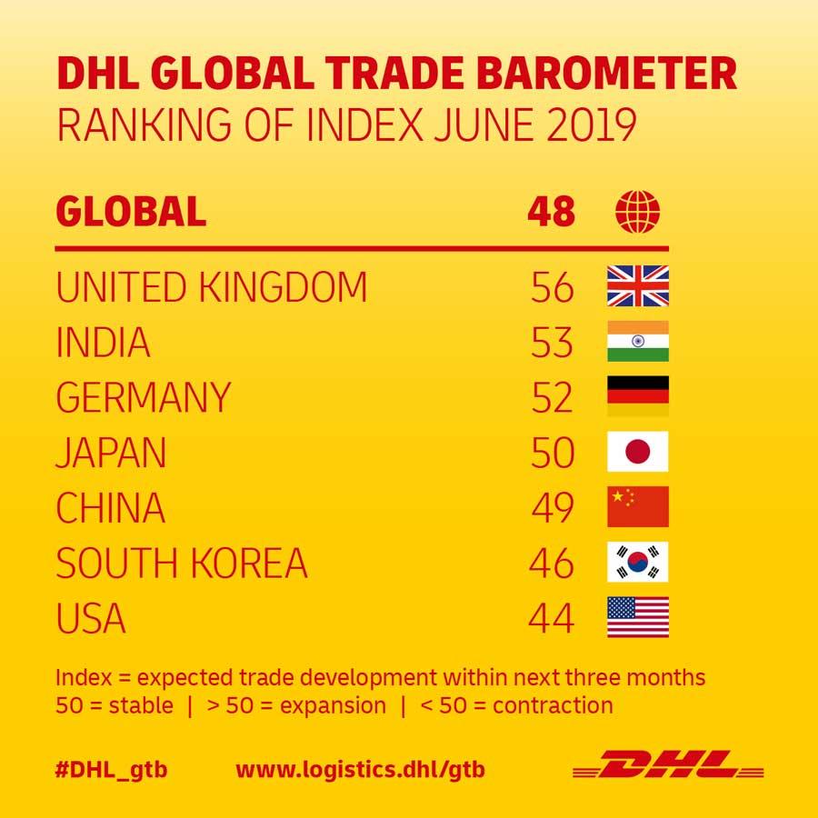 Infografiken-DHL-Global-Trade-Barometer_Ranking_06_19_1200px_v2