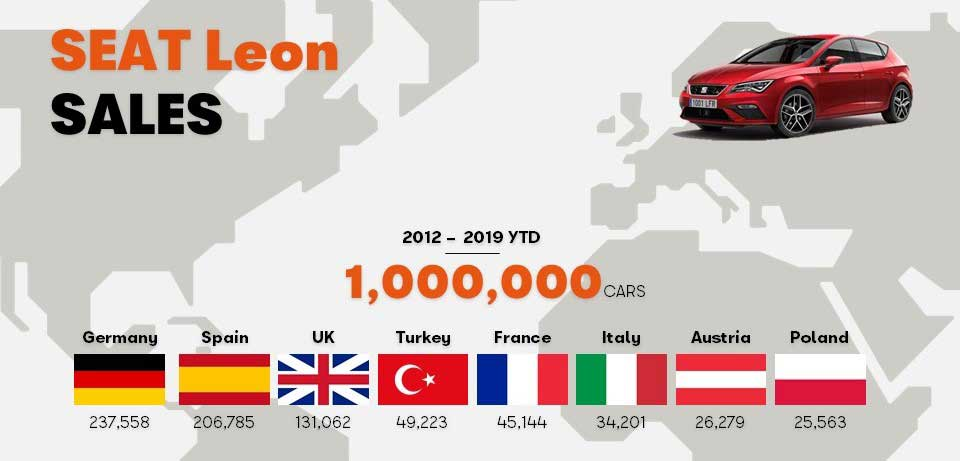 SEAT_Leon_one_million_times_the_chosen_one_06_HQ