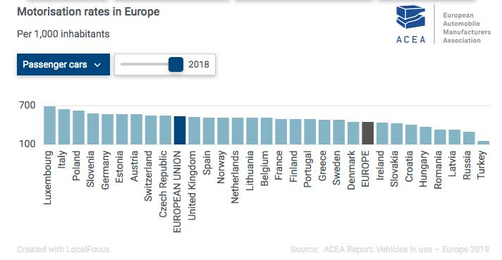 acea-motorisation-rates-in-europe