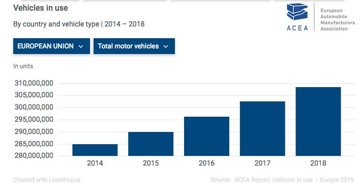 acea-vehicles-in-use-2014-2018