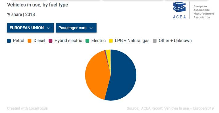 acea-vehicles-in-use-by-fuel-type