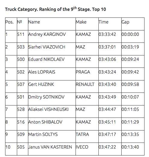 Andrey-Karginov-set-his-personal-record-on-the-Dakar-Rally-2020