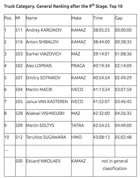 Andrey-Karginov-set-his-personal-record-on-the-Dakar-Rally-2020(1)