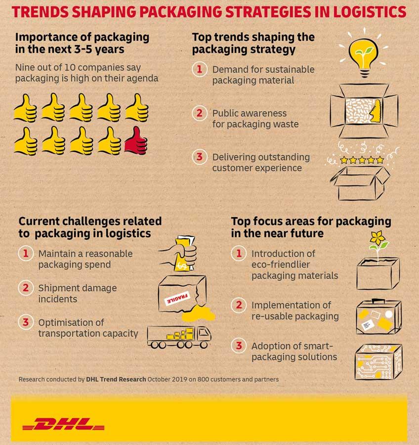 DHL_Express_paketlemenin_gelecegi_infografik