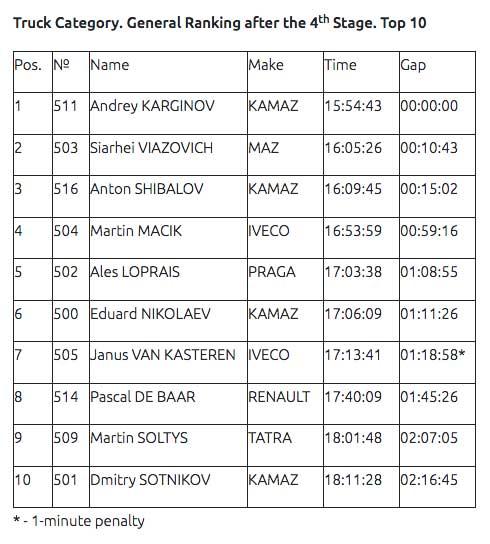 Dakar-2020-Shibalov-won-his-second-stage,-Karginov-is-the-overall-leader(1)