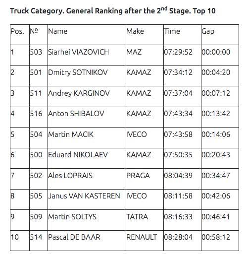 KAMAZ-master-Crews-are-in-Top-3-on-the-Dakar-2020-Viazovich-attacks(1)