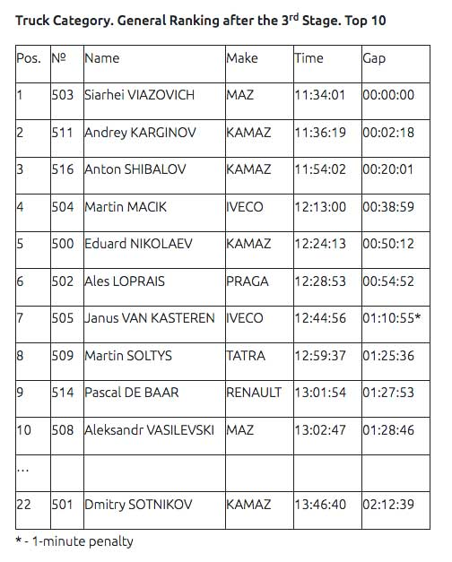 Karginov-won-the-third-stage-of-the-Rally-Dakar-2020(1)