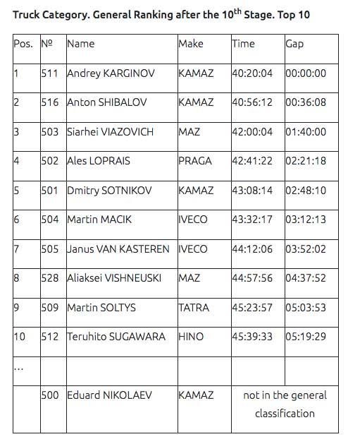 Third-success-of-Shibalov-on-stages-of-Dakar-2020(1)