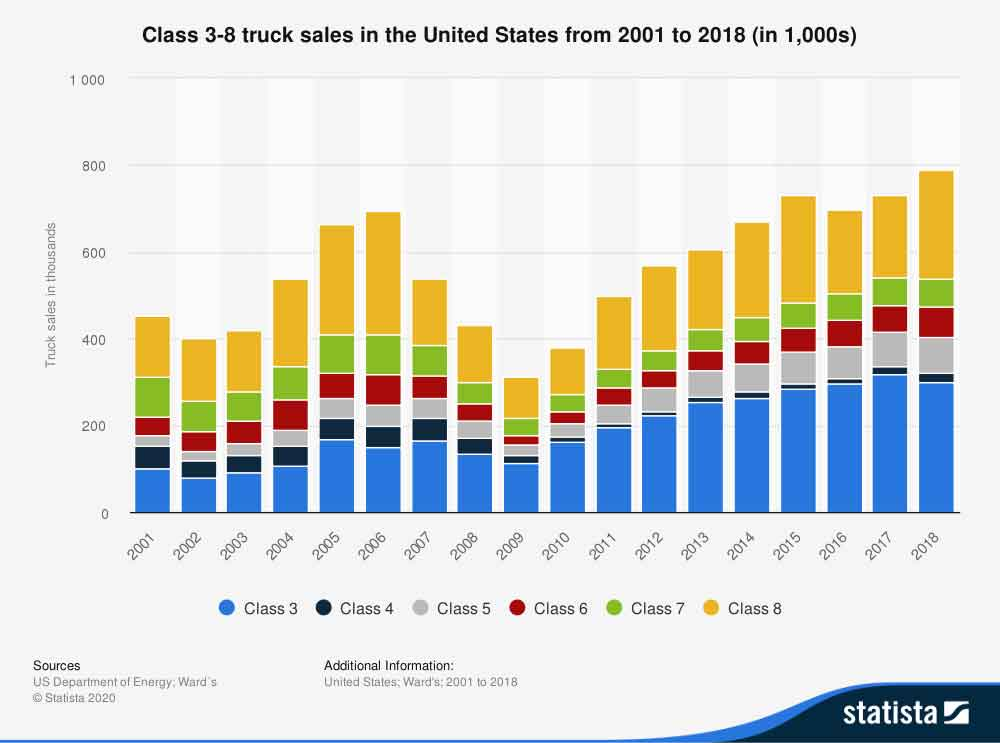 Class-3-8-sales-2001-2018