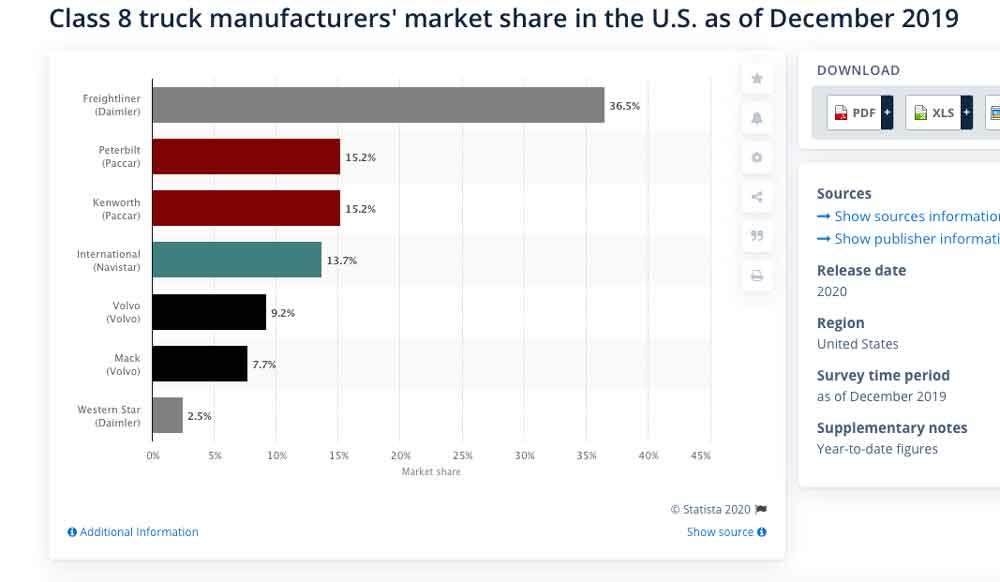 Class-8-market-share-2019
