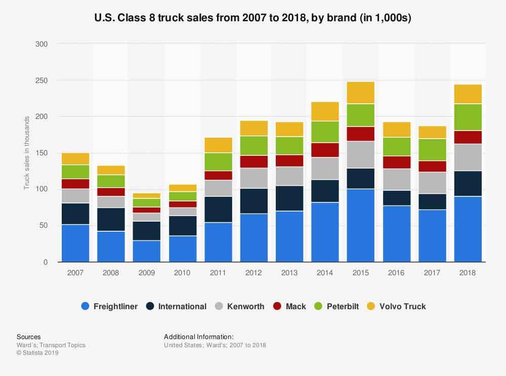 Class-8-sales-2007-2018