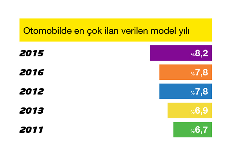 Grafik_2_EnCokIlanVerilenModelyili