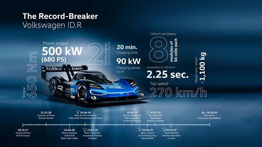 VW_Infografik_IDR_16_9_en