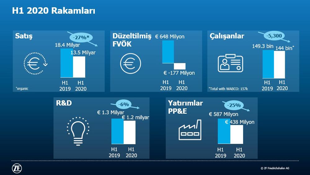 ZF-2020-ilk-Yari-Finansal-Sonuclar
