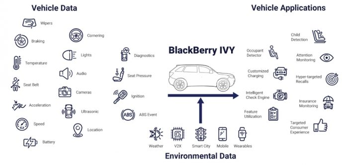 BlackBerryIVY_Vehicle_Sensor_Input_Output-