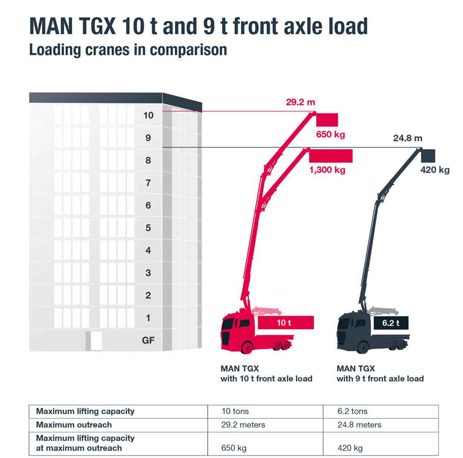 man-tgx-esd-loadercrane-en