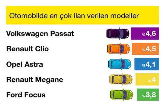 Otomobilde_En___ok___lan_Veren_Modeller