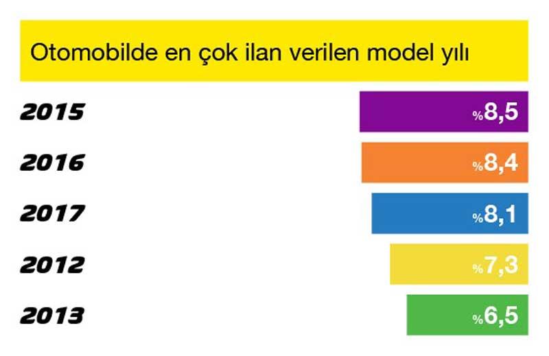 Otomobilde_En___ok___lan_Verilen_Model_Y__l__