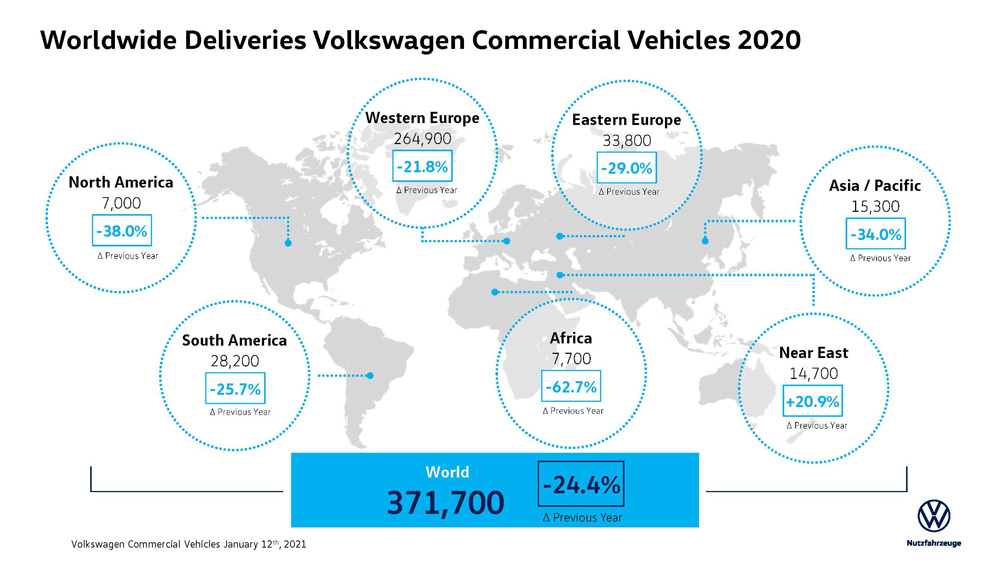 VW-Worldwide_Deliveries_2020