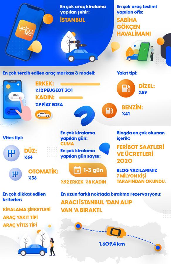 Yolcu360_Infografi