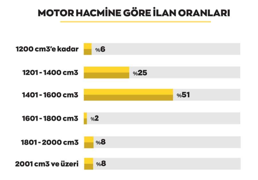 arabam-motor-hacmi