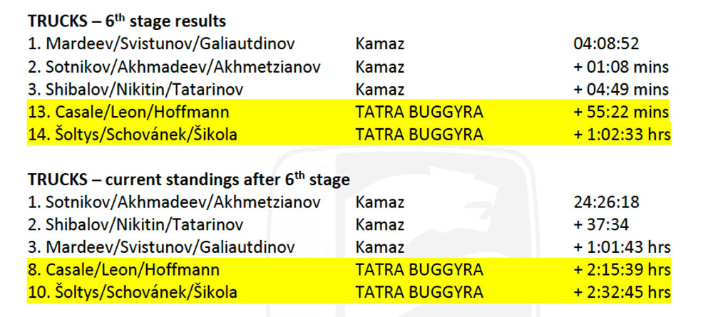 buggyra-truck-result