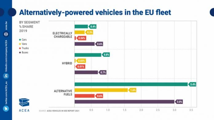 zero-emission-trucks-100-fold-increase-needed-in-eu-fleet-new-data-shows_728_410_c1_t_l