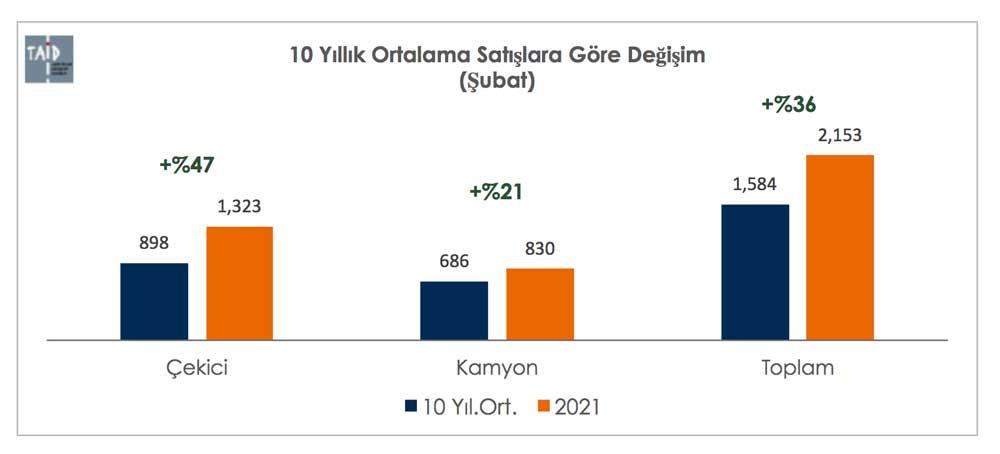 10-YILLIK-ORTALAMA-01