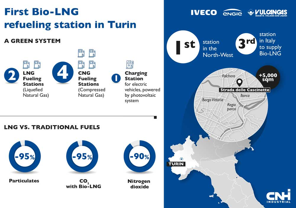 IVECO-Engie-Vulcangas-first-bio-LNG-refueling-in-Turin