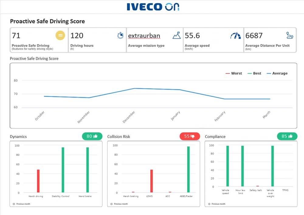 IVECO-ON_Screenshot-1