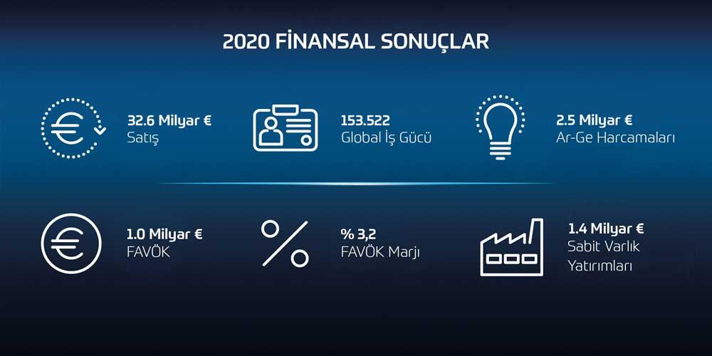 ZF-2020-Finansal-Sonuclar-Ozet