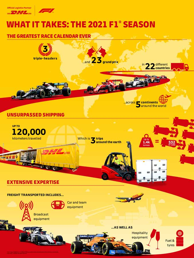 dhl-f1_infografik