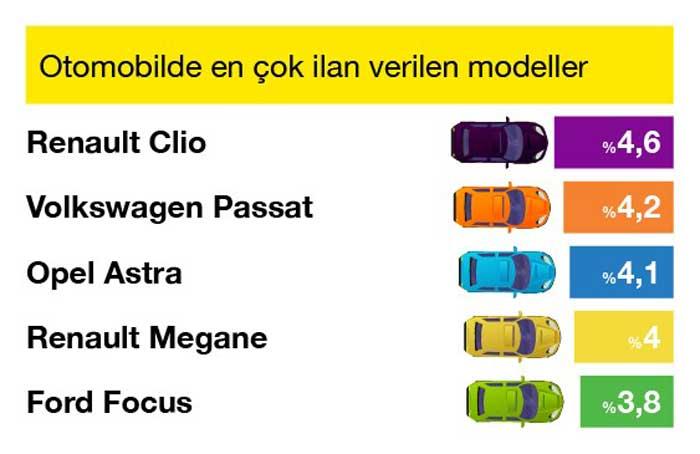 Otomobilde_En___ok___lan_Verilen_Modeller