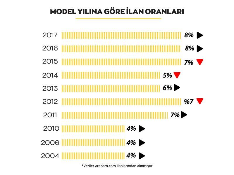 arabam-model-yilina-gore-nisan