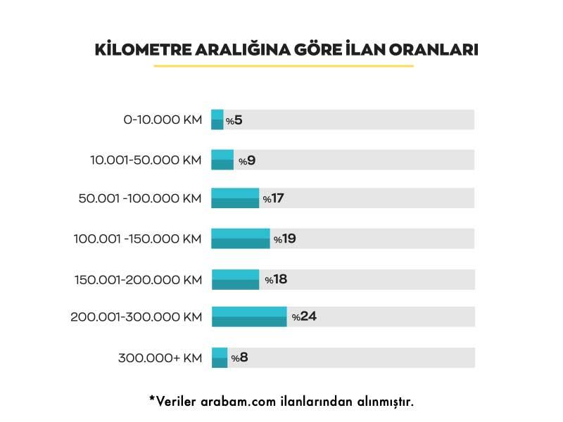 arabam-kilometre-araligina-gore-mayis