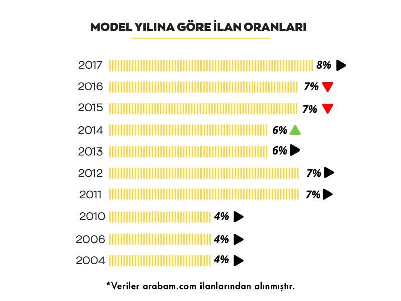 arabam-model-yilina-gore-mayis