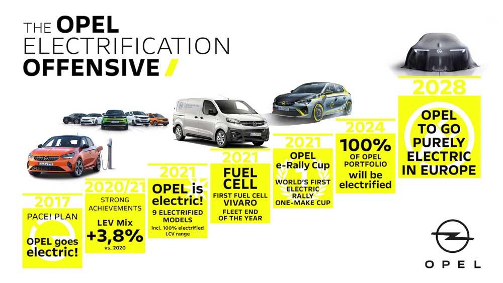 Opel-Kronolojik