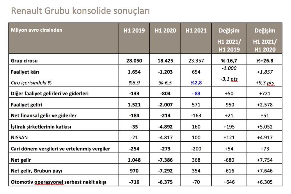 renaultgrubu-konsolide