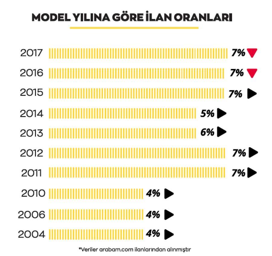 arabam-model-yilina-gore
