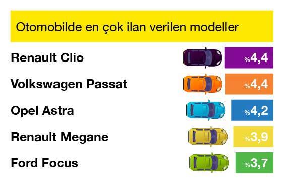 sahibinden_Otomobilde_En___ok___lan_Verilen_Modeller__1