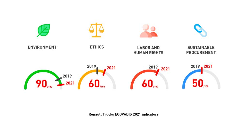 Ecovadis-renault-Trucks-RSE_en