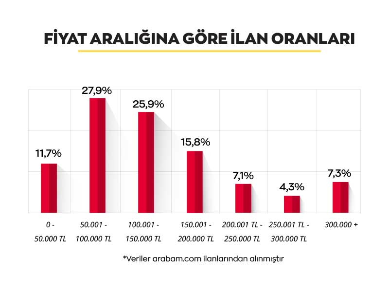 arabam-fiyat-araligina-gore-infografik