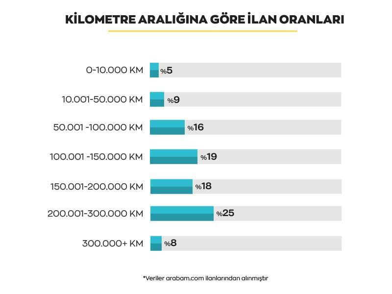 arabam-kilometre-araligina-gore-infografik