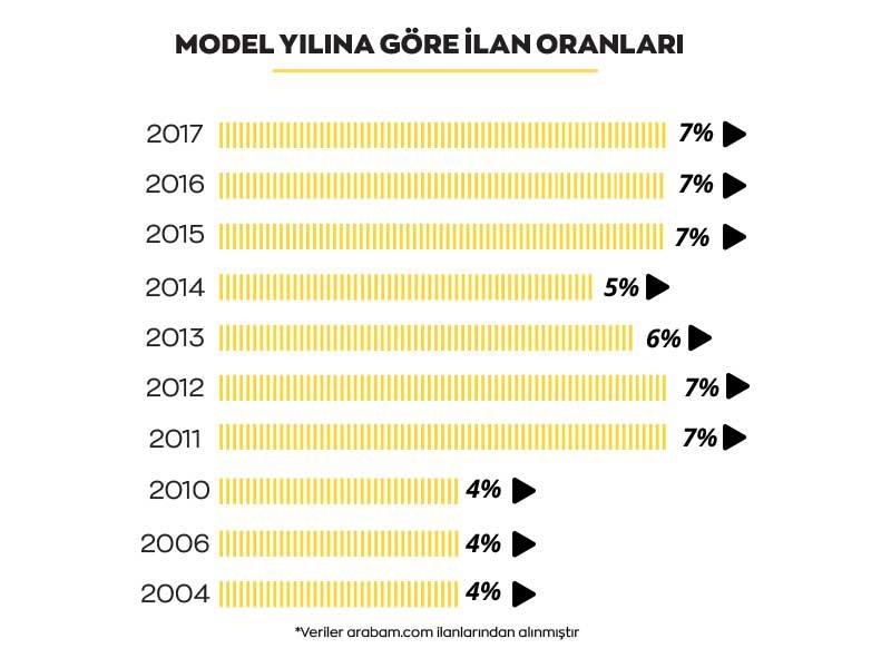 arabam-model-yilina-gore-infografik