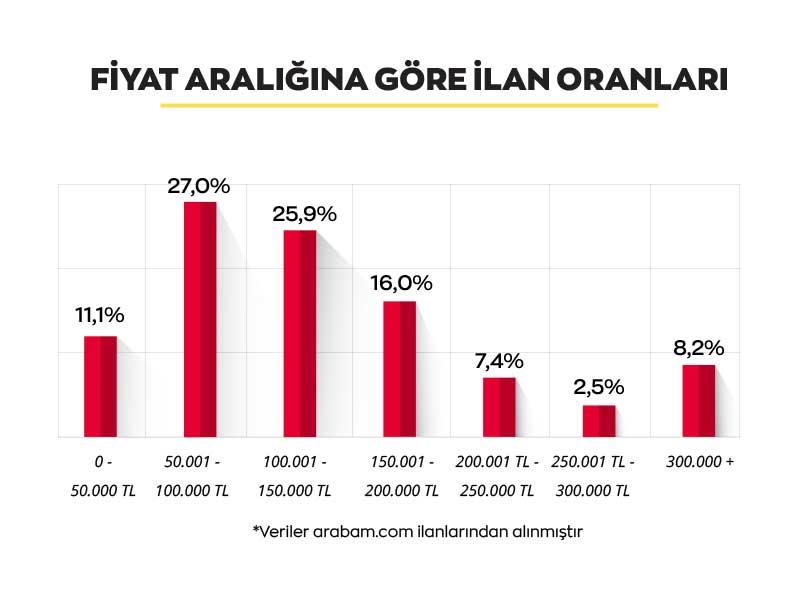 arabam-fiyat-araligina-gore-eylul