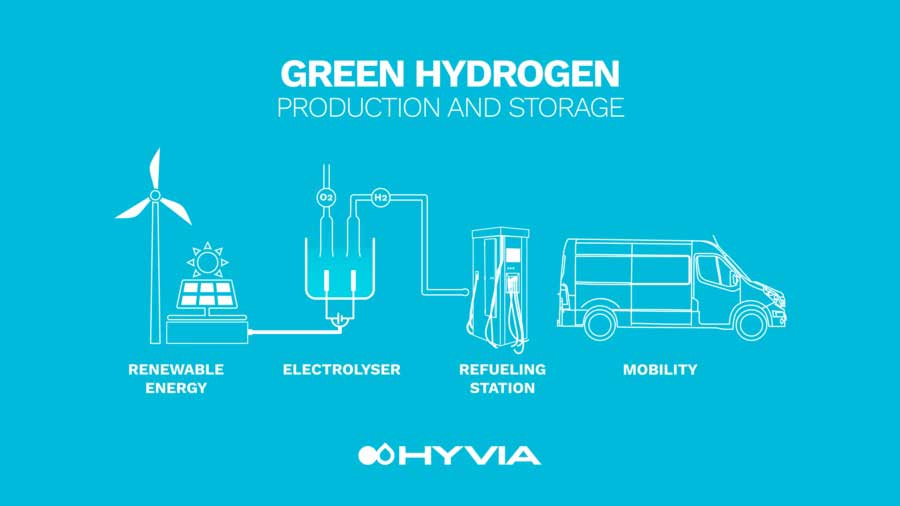 greenhydrogen